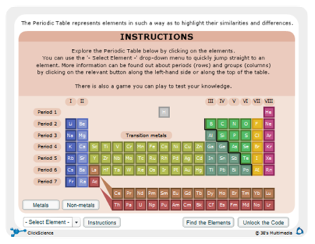 Fun with the Periodic Table